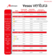 Tabla comparativa de yesos dentales