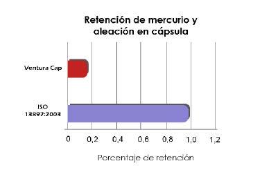 Retención de mercurio y aleación en cápsula