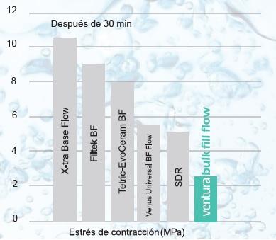 Gráfica bulkfill flow